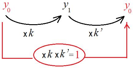 Calculer Un Taux D Evolution Reciproque Logamaths Fr